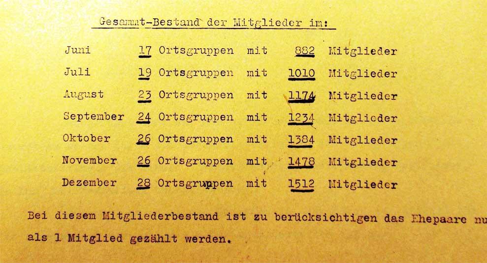Aus dem Rundbrief der Berliner EV-Bezirksleitung vom Januar 1933.