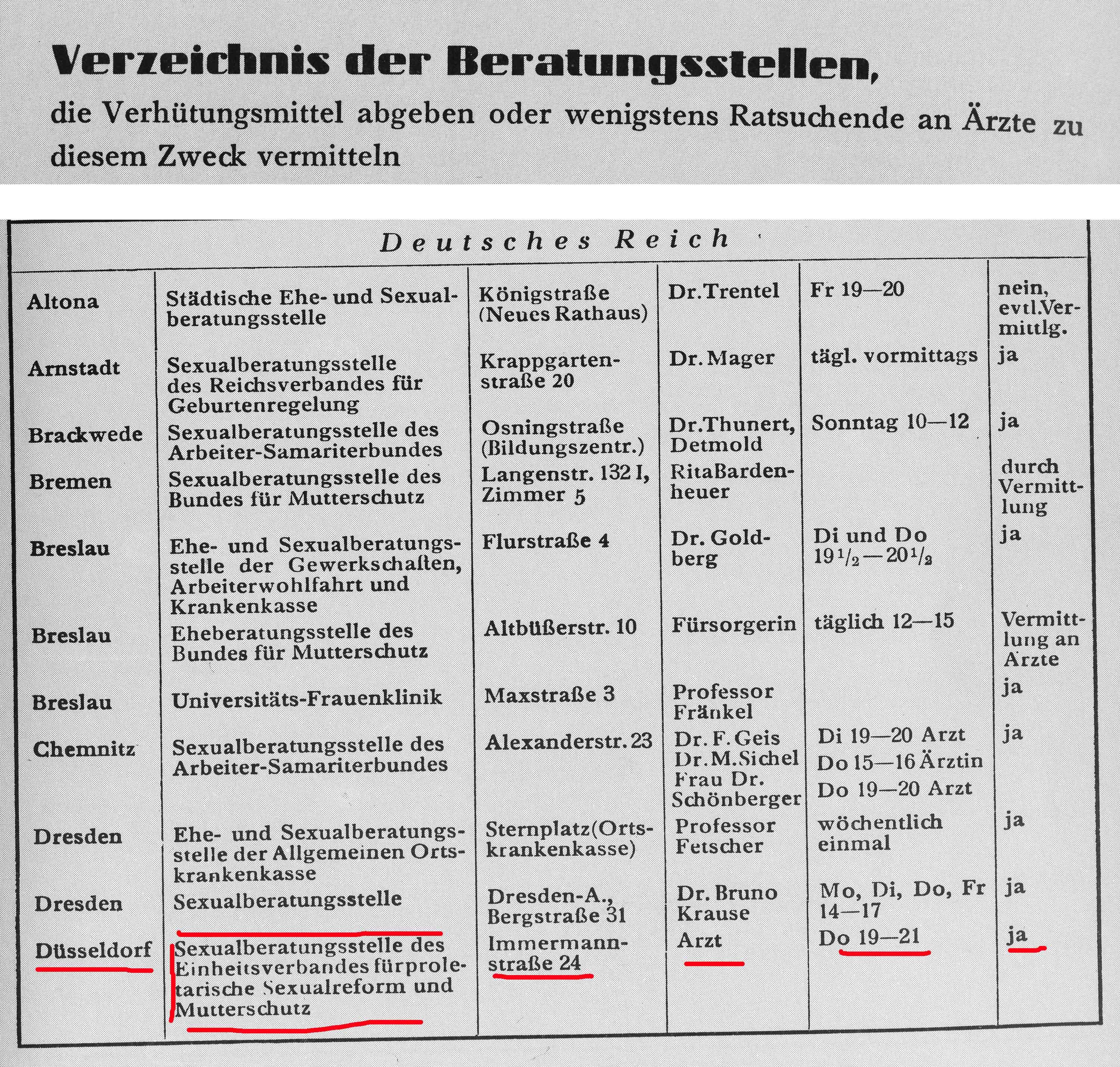 Quelle: Kristine von Soden, Die Sexualberatungsstellen in der Weimarer Republik 1919-1933, Berlin 1988, S. 150.